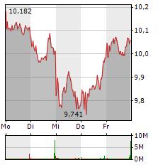 DEUTSCHE BANK Aktie 1-Woche-Intraday-Chart