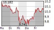 DEUTSCHE BANK AG 5-Tage-Chart