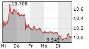 DEUTSCHE BANK AG 1-Woche-Intraday-Chart