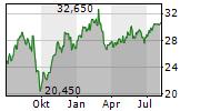 DEUTSCHE BETEILIGUNGS AG Chart 1 Jahr