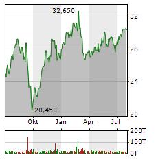 DEUTSCHE BETEILIGUNGS Aktie Chart 1 Jahr