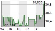 DEUTSCHE BETEILIGUNGS AG 1-Woche-Intraday-Chart