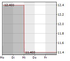 DEUTSCHE BIOTECH INNOVATIV AG Chart 1 Jahr