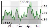 DEUTSCHE BOERSE AG Chart 1 Jahr