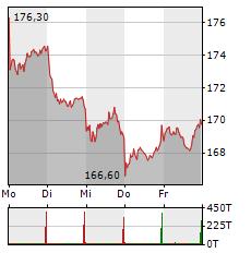 DEUTSCHE BOERSE AG Aktie 1-Woche-Intraday-Chart