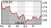 DEUTSCHE BOERSE AG 5-Tage-Chart