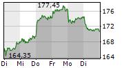 DEUTSCHE BOERSE AG 1-Woche-Intraday-Chart