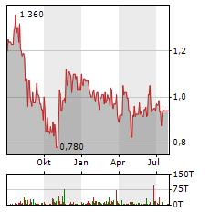 DEWB Aktie Chart 1 Jahr