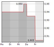 DEUTSCHE EFFECTEN UND WECHSEL-BETEILIGUNGSGESELLSCHAFT AG Chart 1 Jahr