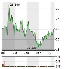 DEUTSCHE EUROSHOP Aktie Chart 1 Jahr