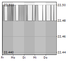 DEUTSCHE EUROSHOP AG Chart 1 Jahr