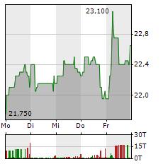 DEUTSCHE EUROSHOP Aktie 5-Tage-Chart