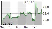 DEUTSCHE EUROSHOP AG 1-Woche-Intraday-Chart