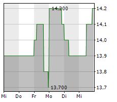 DEUTSCHE GRUNDSTUECKSAUKTIONEN AG Chart 1 Jahr