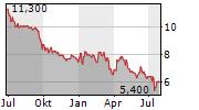DEUTSCHE KONSUM REIT-AG Chart 1 Jahr