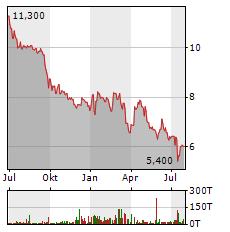 DEUTSCHE KONSUM Aktie Chart 1 Jahr
