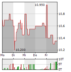 DEUTSCHE KONSUM Aktie 1-Woche-Intraday-Chart