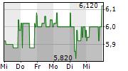 DEUTSCHE KONSUM REIT-AG 1-Woche-Intraday-Chart