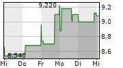 DEUTSCHE LUFTHANSA AG ADR 1-Woche-Intraday-Chart