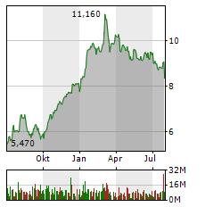 LUFTHANSA Aktie Chart 1 Jahr