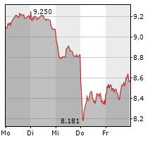 DEUTSCHE LUFTHANSA AG Chart 1 Jahr