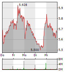 LUFTHANSA Aktie 1-Woche-Intraday-Chart