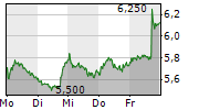 DEUTSCHE LUFTHANSA AG 1-Woche-Intraday-Chart