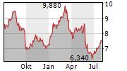 DEUTSCHE PFANDBRIEFBANK AG Chart 1 Jahr