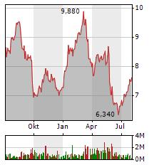 DEUTSCHE PFANDBRIEFBANK Aktie Chart 1 Jahr