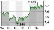 DEUTSCHE PFANDBRIEFBANK AG 1-Woche-Intraday-Chart