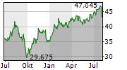 DEUTSCHE POST AG Chart 1 Jahr