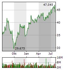 DEUTSCHE POST Aktie Chart 1 Jahr