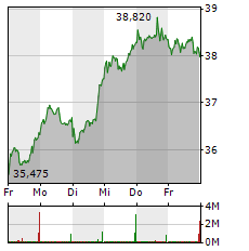 DEUTSCHE POST Aktie 1-Woche-Intraday-Chart