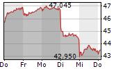 DEUTSCHE POST AG 5-Tage-Chart