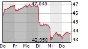 DEUTSCHE POST AG 1-Woche-Intraday-Chart
