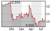 DEUTSCHE REAL ESTATE AG Chart 1 Jahr