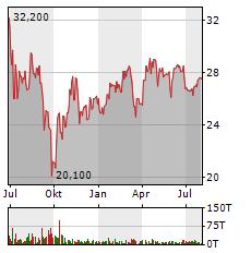 DEUTSCHE ROHSTOFF Aktie Chart 1 Jahr