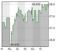 DEUTSCHE ROHSTOFF AG Chart 1 Jahr