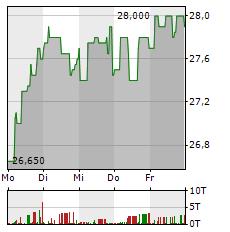 DEUTSCHE ROHSTOFF Aktie 1-Woche-Intraday-Chart