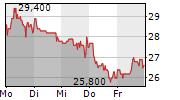 DEUTSCHE ROHSTOFF AG 1-Woche-Intraday-Chart