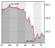 DEUTSCHE TELEKOM AG Chart 1 Jahr