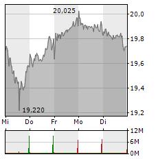 DEUTSCHE TELEKOM Aktie 1-Woche-Intraday-Chart