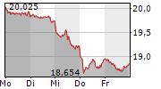 DEUTSCHE TELEKOM AG 1-Woche-Intraday-Chart