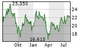 DEUTSCHE WOHNEN SE Chart 1 Jahr