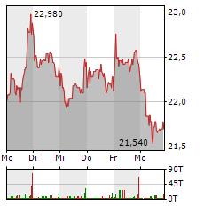 DEUTSCHE WOHNEN Aktie 1-Woche-Intraday-Chart