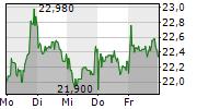 DEUTSCHE WOHNEN SE 5-Tage-Chart