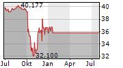 DEUTSCHER MITTELSTANDSANLEIHEN FONDS Chart 1 Jahr