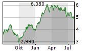 DEUTZ AG Chart 1 Jahr