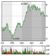 DEUTZ Aktie Chart 1 Jahr