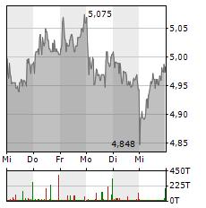 DEUTZ Aktie 1-Woche-Intraday-Chart